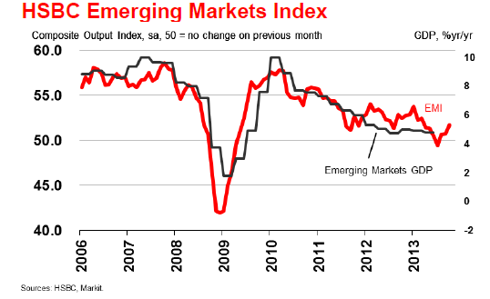 pmi emerging markets